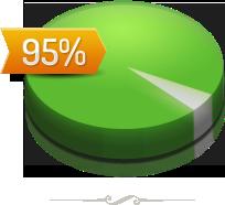 95-percent