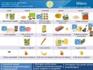 Menu Milano