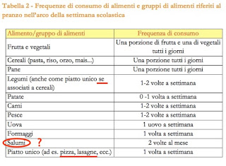 tabella-linee-guida-ristorazione-scolastica-2013