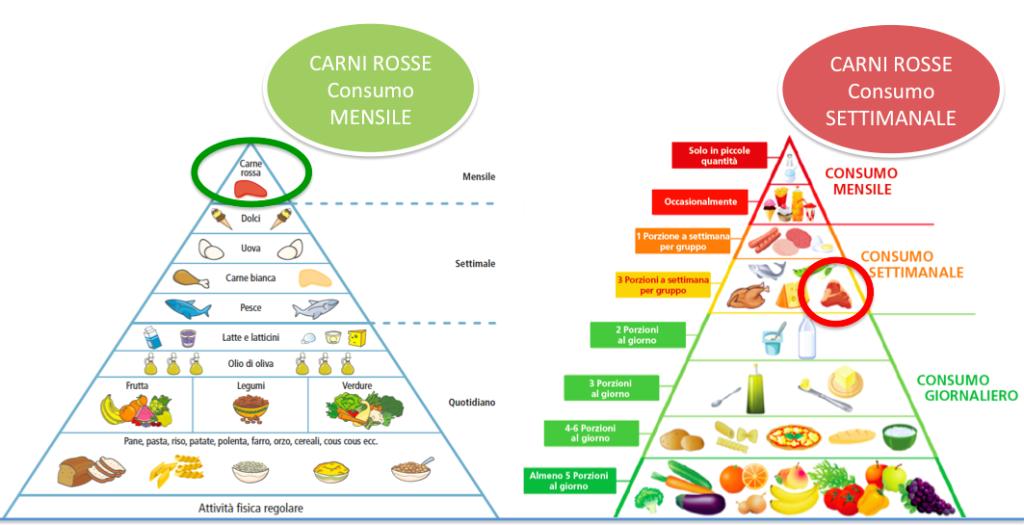 piramide alimentare italiana per bambini