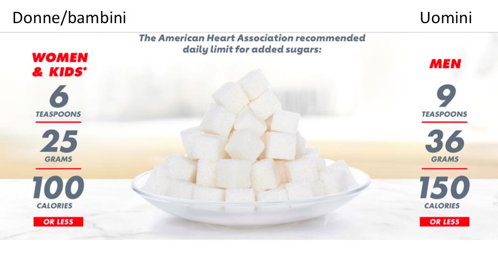 quantità di zucchero al giorno secondo l'American Heart Association