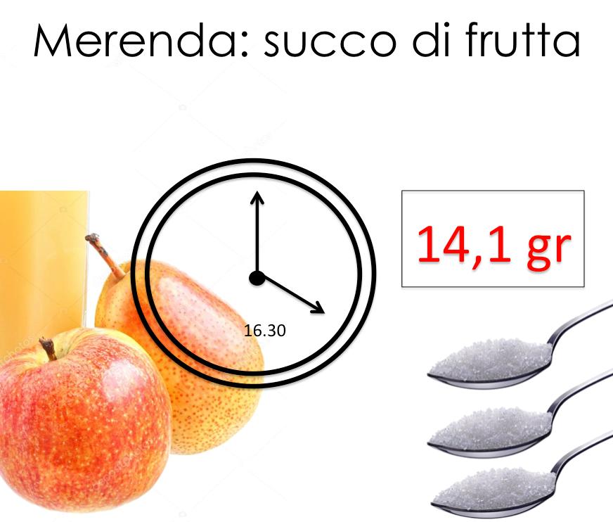 14,1 grammi di zucchero in 100 ml di succo di frutta